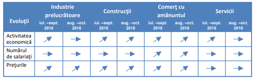 manageri constructii august 2018